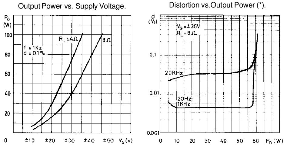 tda7250-output-power-vs-supply-voltage-and-thd-graph